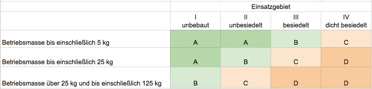 austro control einsatzgebiet einsatzgebiete drohne österreich klassen v2